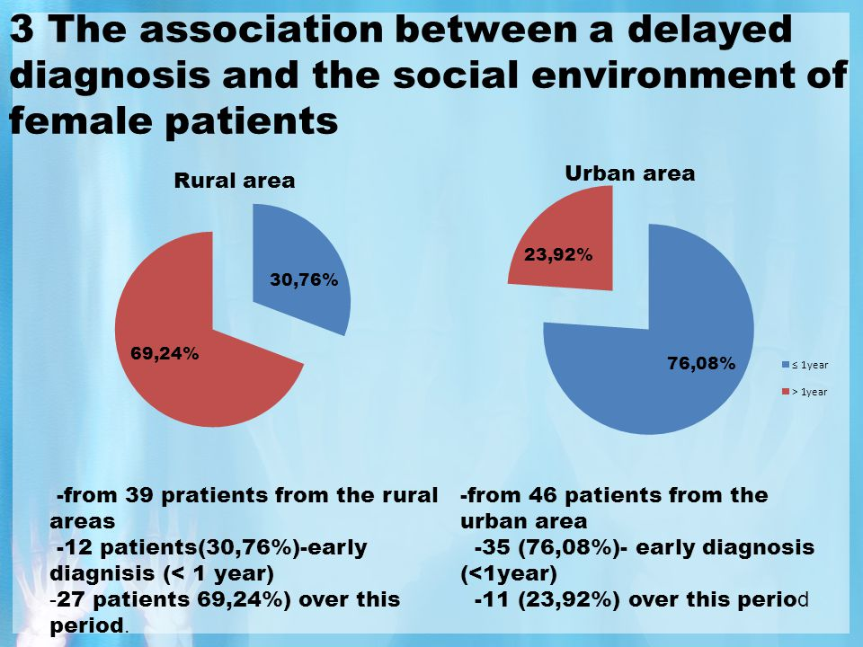 4.The association between a delayed diagnosis and the social enronment of male patients This difference was not noticed to the male patients