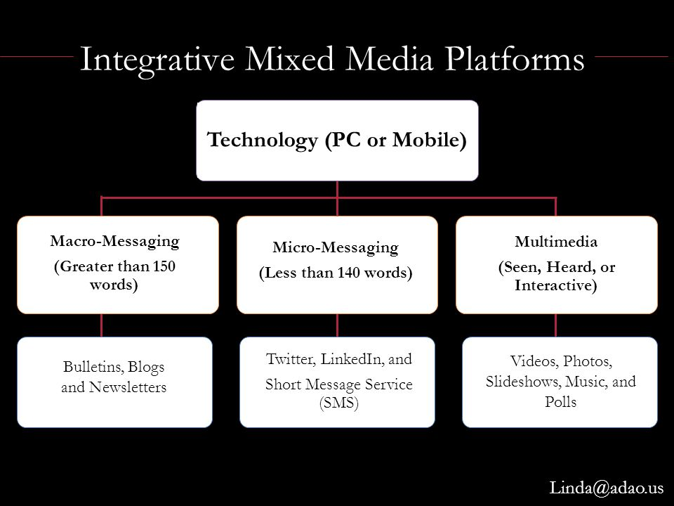 Multimedia (Seen, Heard, or Interactive) Integrative Mixed Media Platforms Technology (PC or Mobile) Micro-Messaging (Less than 140 words) Macro-Messaging (Greater than 150 words) Bulletins, Blogs and Newsletters Twitter, LinkedIn, and Short Message Service (SMS) Videos, Photos, Slideshows, Music, and Polls Linda@adao.us
