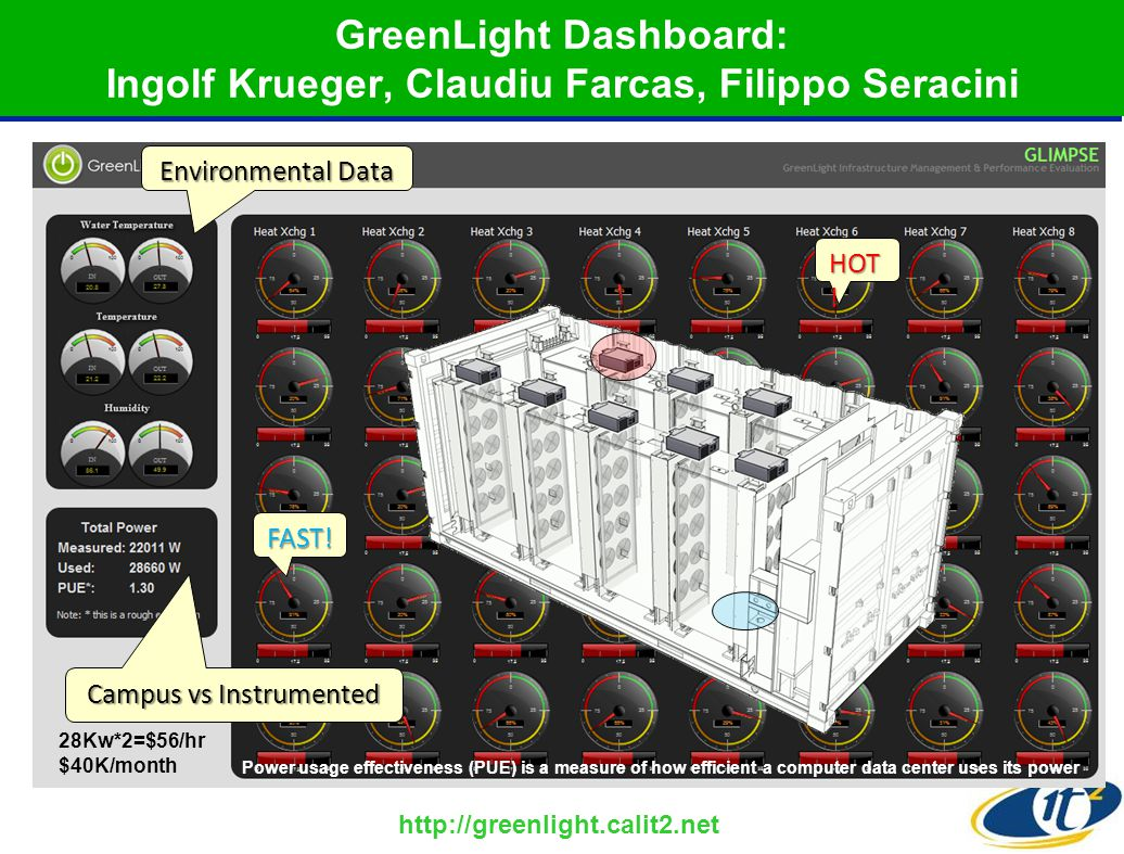 GreenLight Dashboard: Ingolf Krueger, Claudiu Farcas, Filippo Seracini http://greenlight.calit2.net 8 HOT .