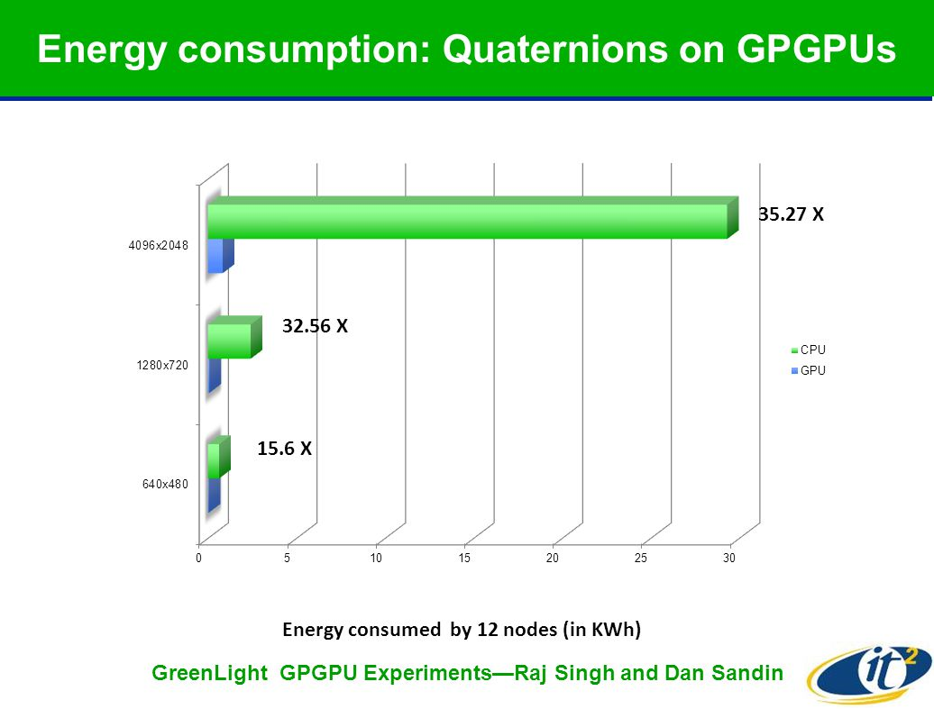 Energy consumption: Quaternions on GPGPUs Energy consumed by 12 nodes (in KWh) 35.27 X 32.56 X 15.6 X GreenLight GPGPU Experiments—Raj Singh and Dan Sandin