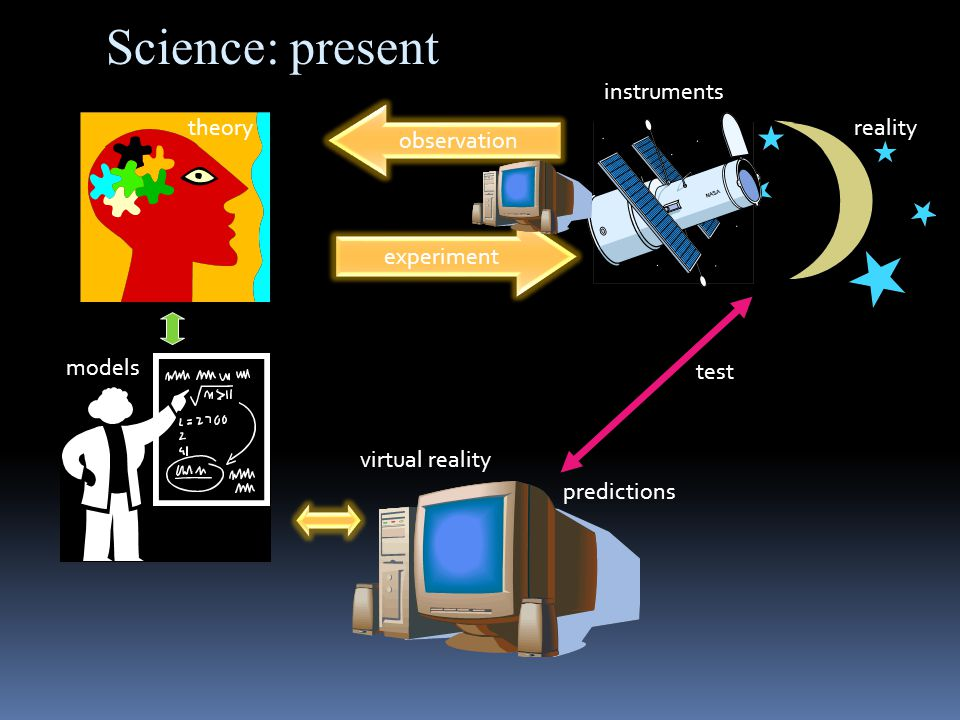observation theoryreality models experiment instruments virtual reality predictions test Science: present