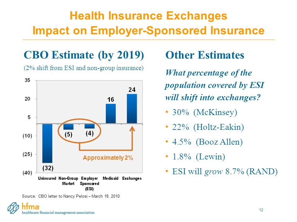 Source: CBO letter to Nancy Pelosi – March 18, 2010 Health Insurance Exchanges Impact on Employer-Sponsored Insurance CBO Estimate (by 2019) (2% shift from ESI and non-group insurance) Approximately 2% 12 Other Estimates What percentage of the population covered by ESI will shift into exchanges.