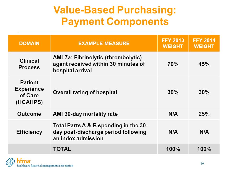 Value-Based Purchasing: Payment Components 19 DOMAINEXAMPLE MEASURE FFY 2013 WEIGHT FFY 2014 WEIGHT Clinical Process AMI-7a: Fibrinolytic (thrombolytic) agent received within 30 minutes of hospital arrival 70%45% Patient Experience of Care (HCAHPS) Overall rating of hospital30% OutcomeAMI 30-day mortality rateN/A25% Efficiency Total Parts A & B spending in the 30- day post-discharge period following an index admission N/A TOTAL100%