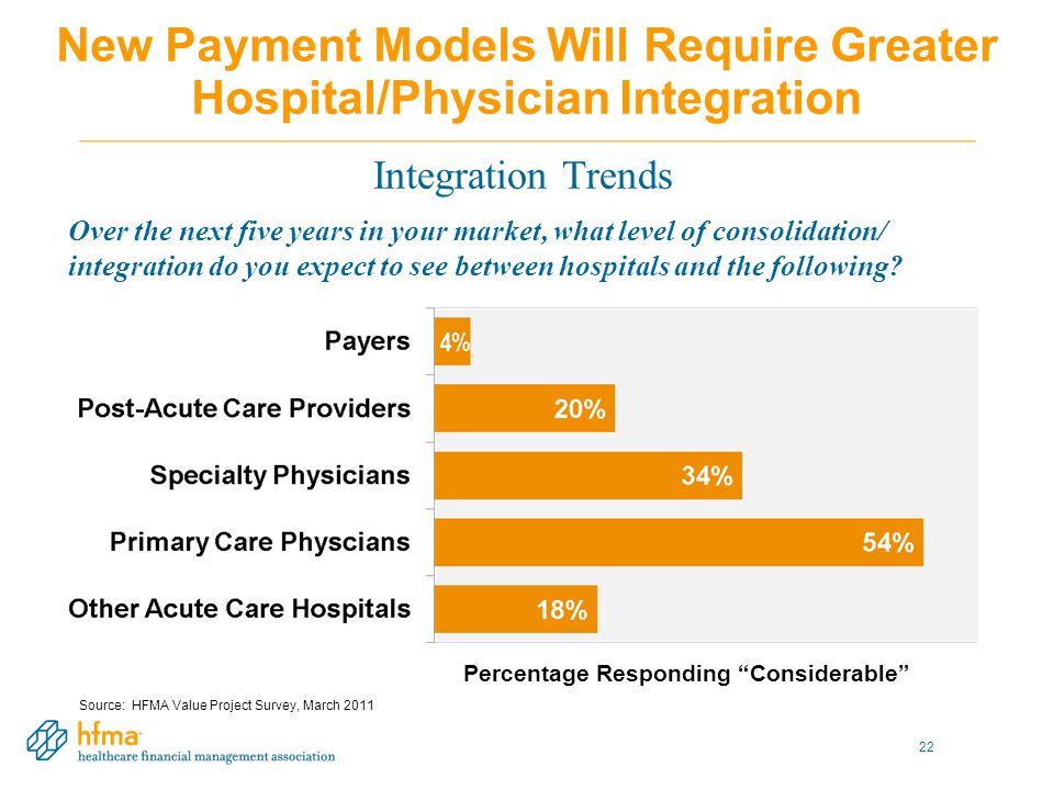 New Payment Models Will Require Greater Hospital/Physician Integration 22 Integration Trends Over the next five years in your market, what level of consolidation/ integration do you expect to see between hospitals and the following.