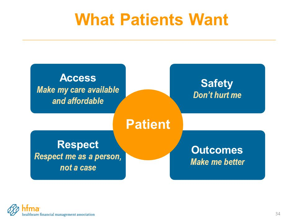 Respect Respect me as a person, not a case Access Make my care available and affordable Safety Don't hurt me Outcomes Make me better Patient 34 What Patients Want