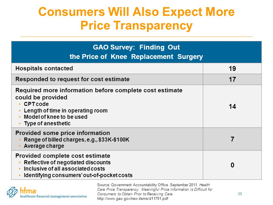 Consumers Will Also Expect More Price Transparency GAO Survey: Finding Out the Price of Knee Replacement Surgery Hospitals contacted 19 Responded to request for cost estimate 17 Required more information before complete cost estimate could be provided CPT code Length of time in operating room Model of knee to be used Type of anesthetic 14 Provided some price information Range of billed charges, e.g., $33K-$100K Average charge 7 Provided complete cost estimate Reflective of negotiated discounts Inclusive of all associated costs Identifying consumers' out-of-pocket costs 0 35 Source: Government Accountability Office.