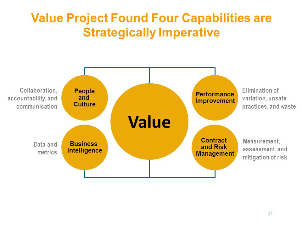 Value Project Found Four Capabilities are Strategically Imperative Collaboration, accountability, and communication Data and metrics Measurement, assessment, and mitigation of risk Elimination of variation, unsafe practices, and waste Value Performance Improvement Contract and Risk Management People and Culture Business Intelligence 41