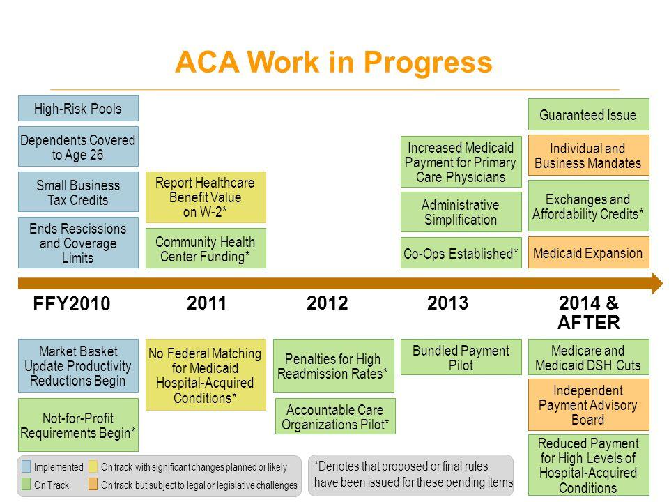 ACA Payment Reform Pilots 20