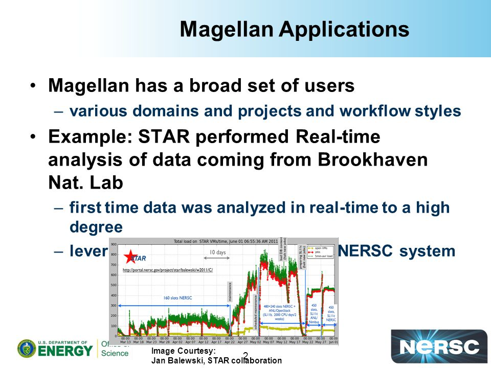 Magellan User Survey Program Office Advanced Scientific Computing Research17% Biological and Environmental Research9% Basic Energy Sciences -Chemical Sciences10% Fusion Energy Sciences10% Program Office High Energy Physics20% Nuclear Physics13% Advanced Networking Initiative (ANI) Project3% Other14%
