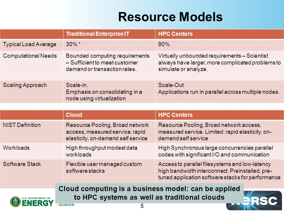 Resource Models Traditional Enterprise ITHPC Centers Typical Load Average30% *90% Computational NeedsBounded computing requirements – Sufficient to meet customer demand or transaction rates.