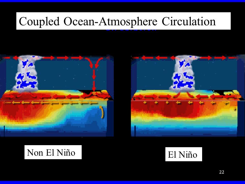 Coupled Ocean-Atmosphere Circulation Non El Niño El Niño 22
