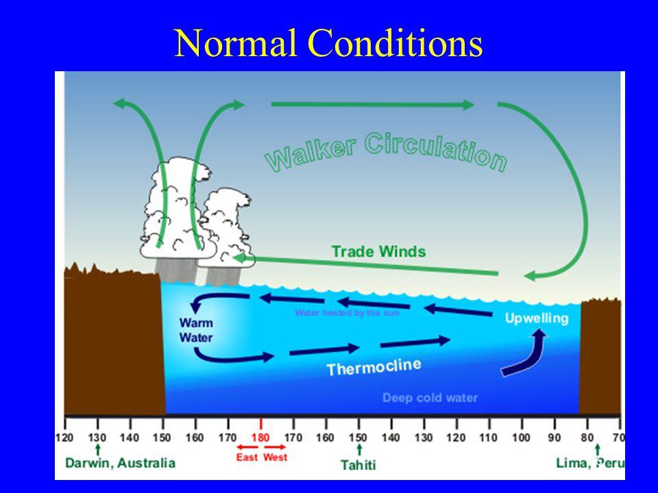 El Niño and La Niña and the Asian monsoons.