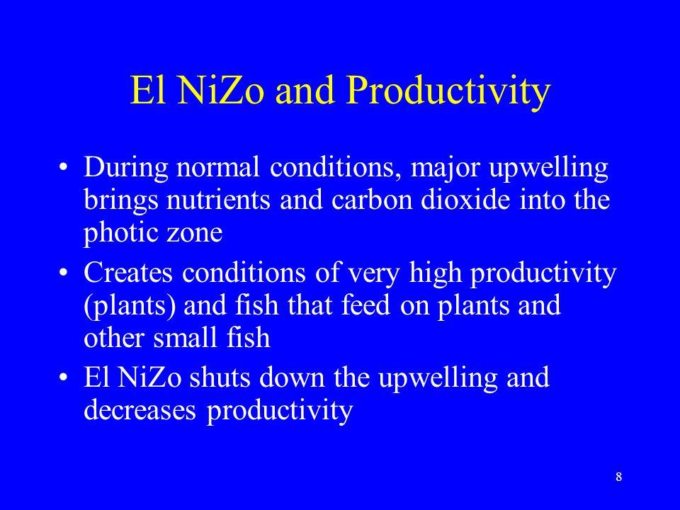 El Niño Sea Surface Temperatures 9