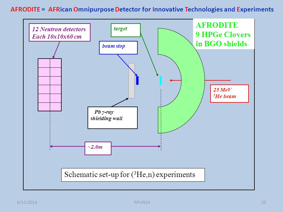 AFRODITE 9 HPGe Clovers in BGO shields target beam stop 12 Neutron detectors Each 10x10x60 cm ~2.0m Pb γ-ray shielding wall 25 MeV 3 He beam Schematic set-up for ( 3 He,n) experiments AFRODITE = AFRican Omnipurpose Detector for Innovative Technologies and Experiments ISPUN14206/11/2014