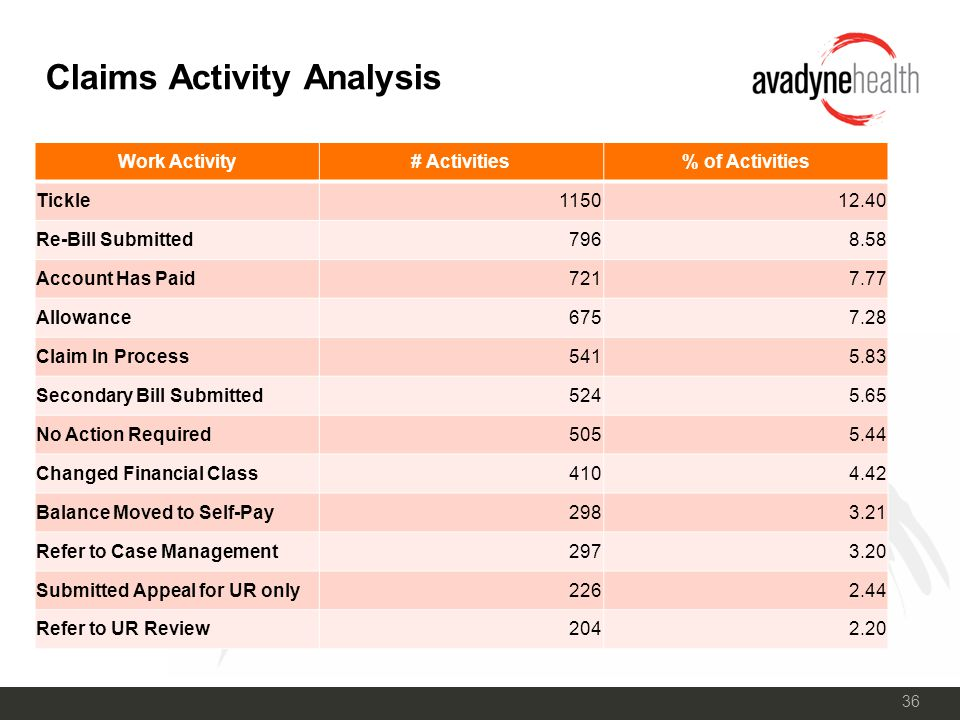 36 Claims Activity Analysis Work Activity# Activities% of Activities Tickle115012.40 Re-Bill Submitted7968.58 Account Has Paid7217.77 Allowance6757.28 Claim In Process5415.83 Secondary Bill Submitted5245.65 No Action Required5055.44 Changed Financial Class4104.42 Balance Moved to Self-Pay2983.21 Refer to Case Management2973.20 Submitted Appeal for UR only2262.44 Refer to UR Review2042.20