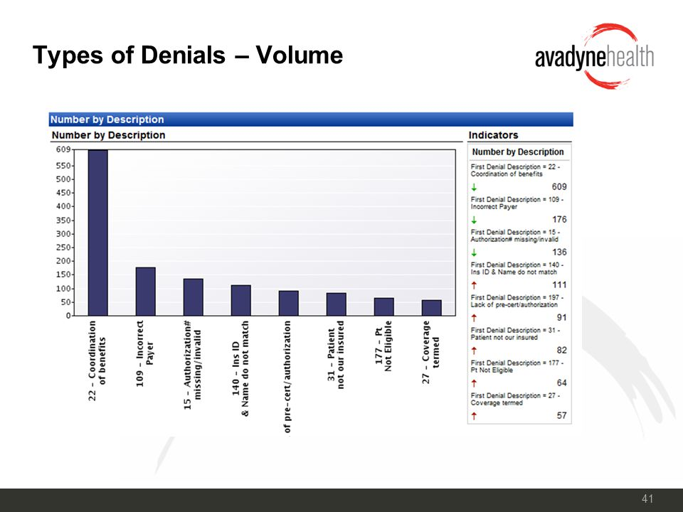 41 Types of Denials – Volume