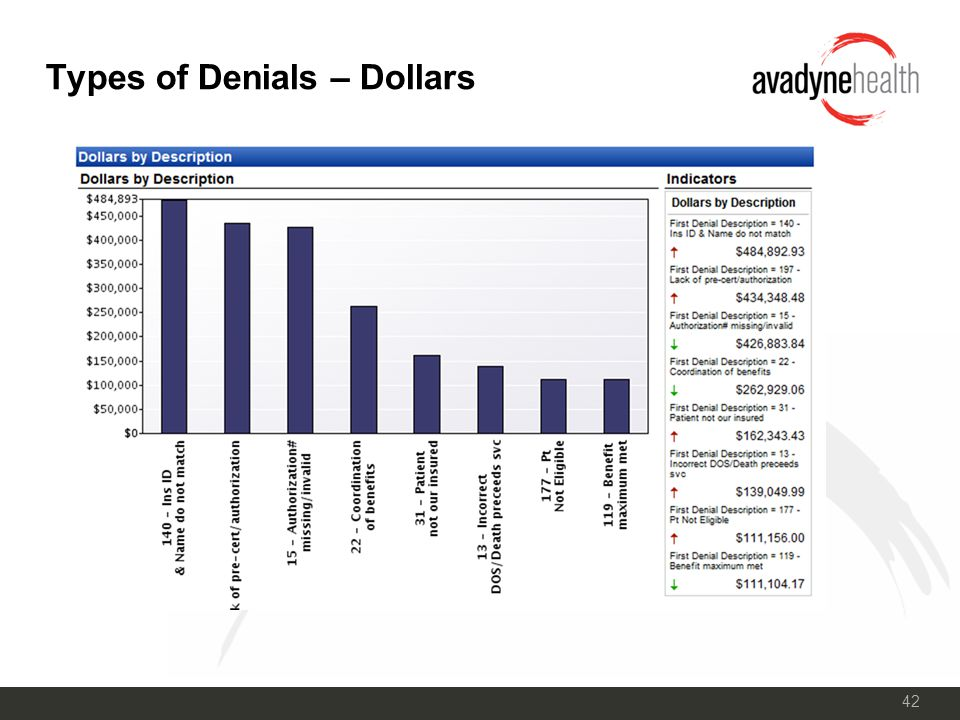 42 Types of Denials – Dollars