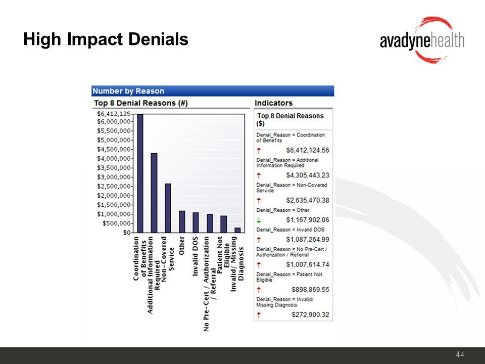 44 High Impact Denials