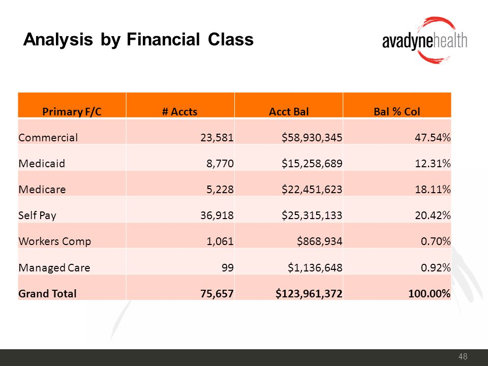 48 Analysis by Financial Class Primary F/C# AcctsAcct BalBal % Col Commercial23,581$58,930,34547.54% Medicaid8,770$15,258,68912.31% Medicare5,228$22,451,62318.11% Self Pay36,918$25,315,13320.42% Workers Comp1,061$868,9340.70% Managed Care99$1,136,6480.92% Grand Total75,657$123,961,372100.00%