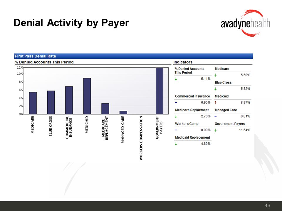 49 Denial Activity by Payer