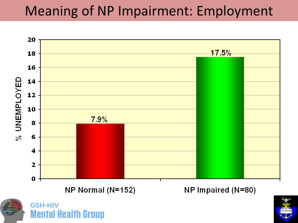 Meaning of NP Impairment: Employment