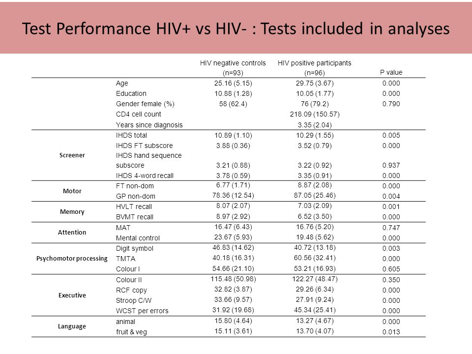 Test Performance HIV+ vs HIV- : Tests included in analyses HIV negative controls (n=93) HIV positive participants (n=96)P value Age25.16 (5.15)29.75 (3.67)0.000 Education10.88 (1.28)10.05 (1.77)0.000 Gender female (%)58 (62.4)76 (79.2)0.790 CD4 cell count218.09 (150.57) Years since diagnosis3.35 (2.04) Screener IHDS total10.89 (1.10)10.29 (1.55)0.005 IHDS FT subscore3.88 (0.36)3.52 (0.79)0.000 IHDS hand sequence subscore3.21 (0.88)3.22 (0.92)0.937 IHDS 4-word recall3.78 (0.59)3.35 (0.91)0.000 Motor FT non-dom 6.77 (1.71)8.87 (2.08) 0.000 GP non-dom 78.36 (12.54)87.05 (25.46) 0.004 Memory HVLT recall 8.07 (2.07)7.03 (2.09) 0.001 BVMT recall 8.97 (2.92)6.52 (3.50) 0.000 Attention MAT 16.47 (6.43)16.76 (5.20) 0.747 Mental control 23.67 (5.93)19.48 (5.62) 0.000 Psychomotor processing Digit symbol 46.83 (14.62)40.72 (13.18) 0.003 TMTA 40.18 (16.31)60.56 (32.41) 0.000 Colour I 54.66 (21.10)53.21 (16.93) 0.605 Executive Colour II 115.48 (50.98)122.27 (48.47) 0.350 RCF copy 32.82 (3.87)29.26 (6.34) 0.000 Stroop C/W 33.66 (9.57)27.91 (9.24) 0.000 WCST per errors 31.92 (19.68)45.34 (25.41) 0.000 Language animal 15.80 (4.64)13.27 (4.67) 0.000 fruit & veg 15.11 (3.61)13.70 (4.07) 0.013