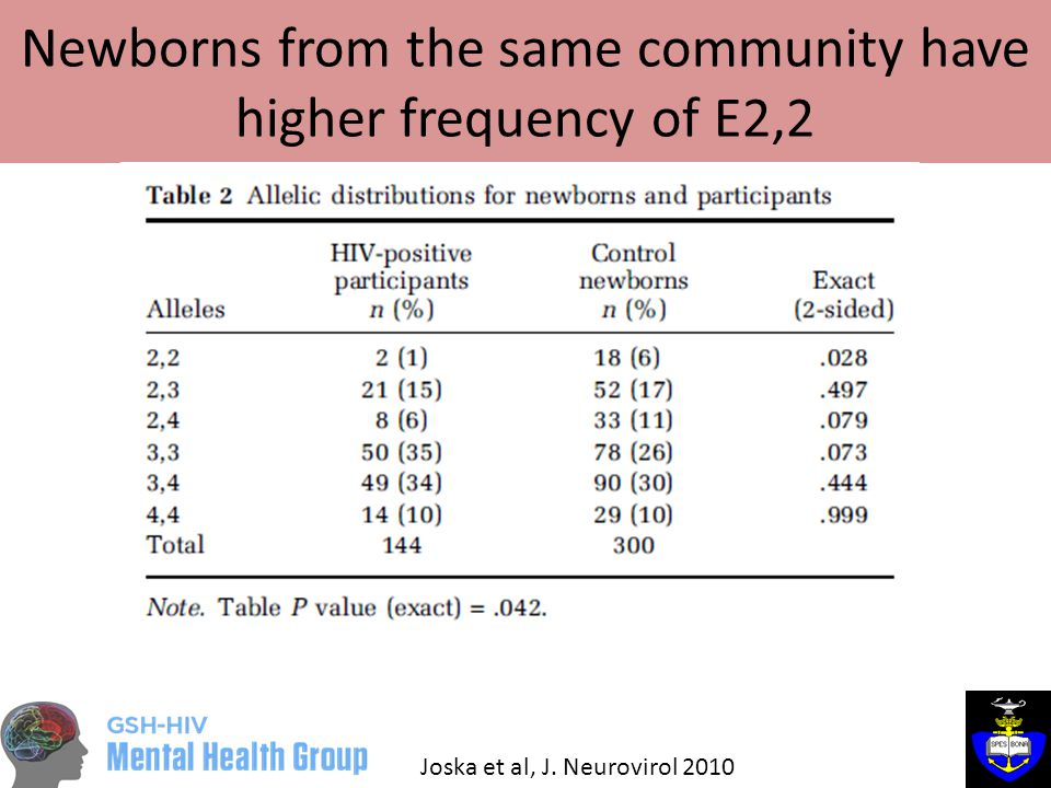 Newborns from the same community have higher frequency of E2,2 Joska et al, J. Neurovirol 2010