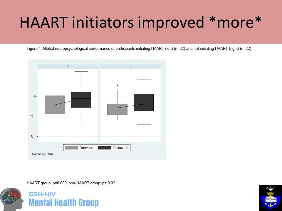 HAART initiators improved *more*