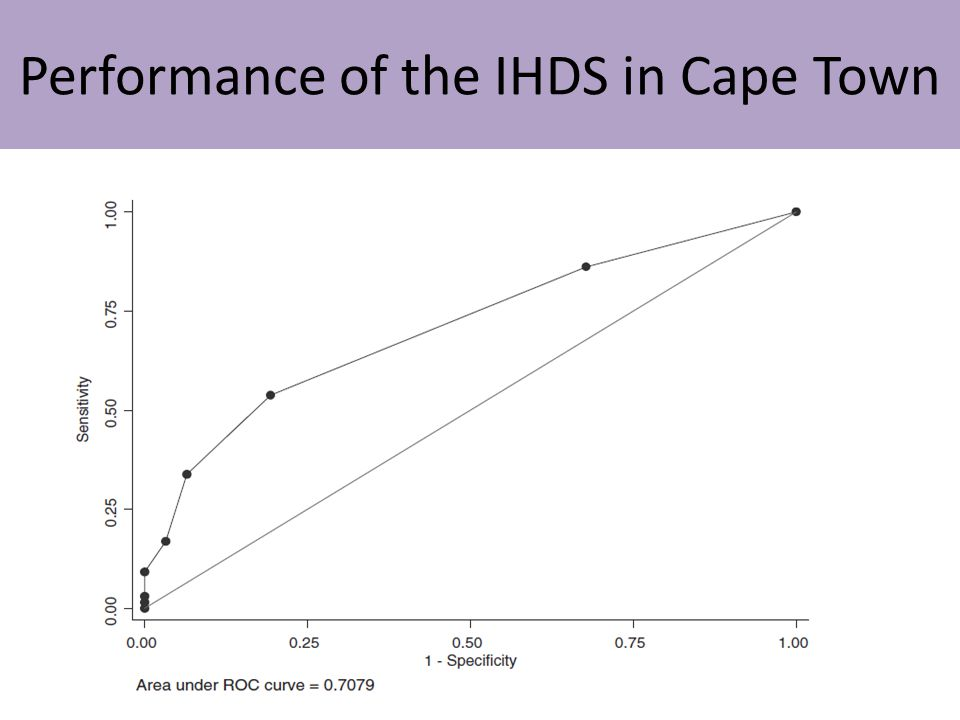 Performance of the IHDS in Cape Town