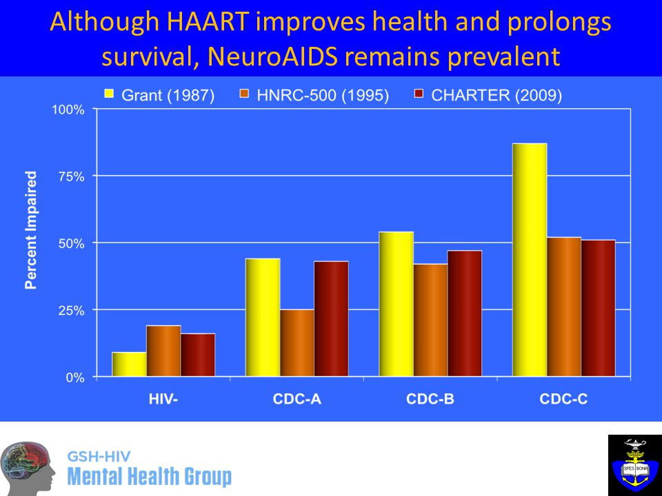 Although HAART improves health and prolongs survival, NeuroAIDS remains prevalent