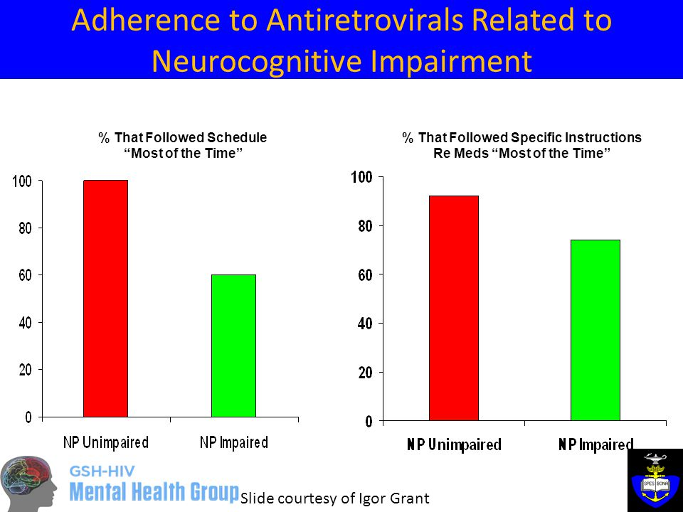Adherence to Antiretrovirals Related to Neurocognitive Impairment % That Followed Schedule Most of the Time % That Followed Specific Instructions Re Meds Most of the Time Slide courtesy of Igor Grant