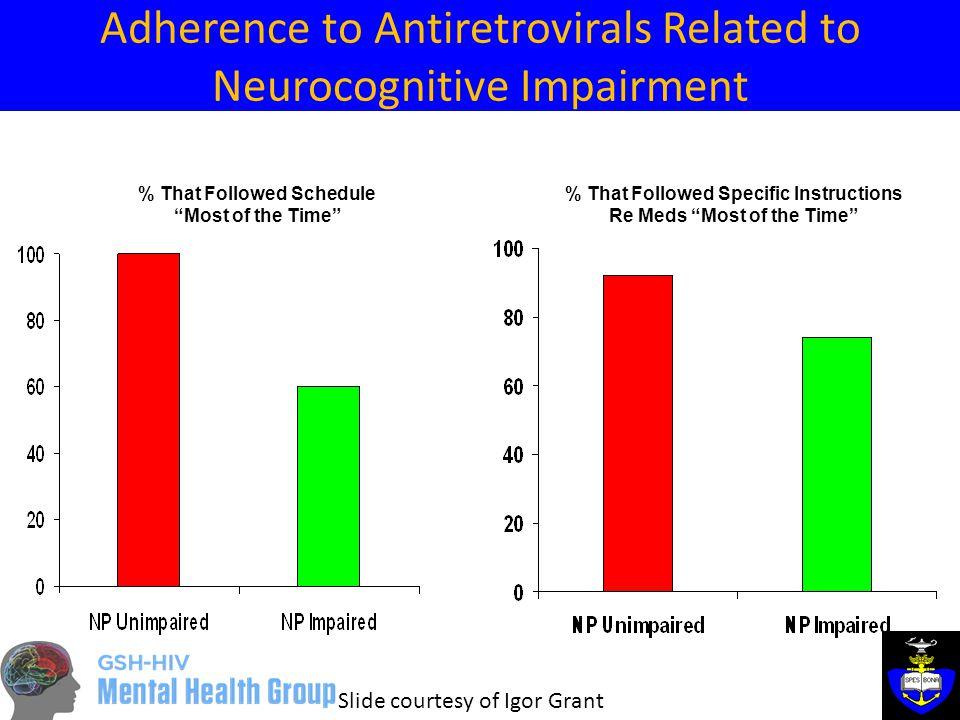 Differences between global HIV and SA Prevalence: 10.5%...