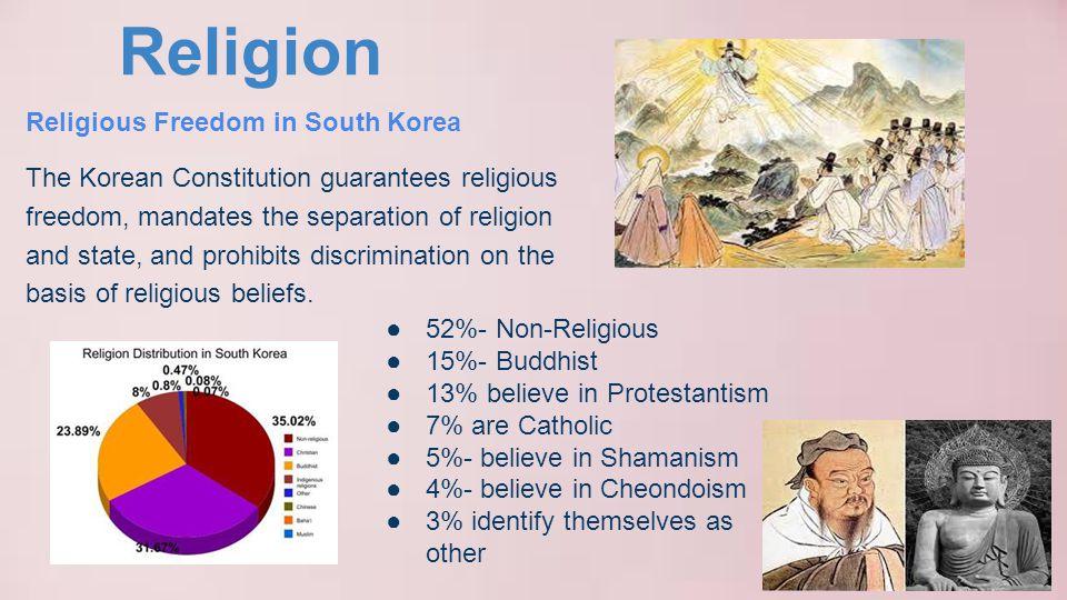 Religion ●52%- Non-Religious ●15%- Buddhist ●13% believe in Protestantism ●7% are Catholic ●5%- believe in Shamanism ●4%- believe in Cheondoism ●3% id