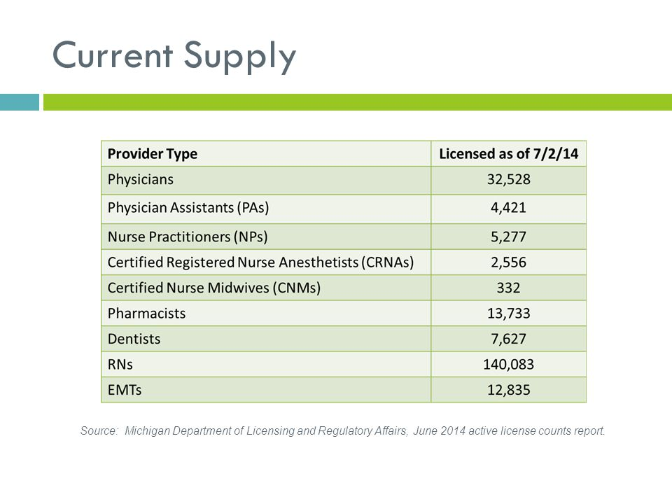 Current Supply Source: Michigan Department of Licensing and Regulatory Affairs, June 2014 active license counts report.