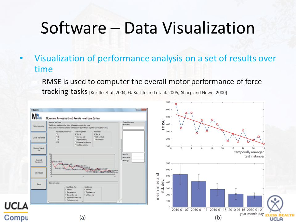 Software – Data Visualization Visualization of performance analysis on a set of results over time – RMSE is used to computer the overall motor performance of force tracking tasks [Kurillo et al.