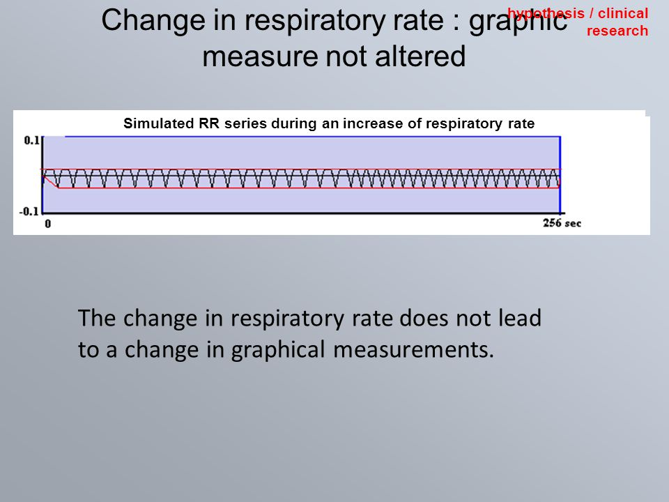 Change in respiratory rate : graphic measure not altered The change in respiratory rate does not lead to a change in graphical measurements. Simulated