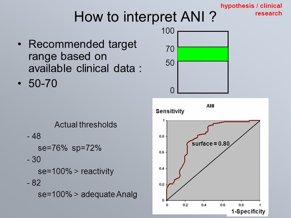 How to interpret ANI ? Recommended target range based on available clinical data : 50-70 Actual thresholds - 48 se=76% sp=72% - 30 se=100% > reactivit