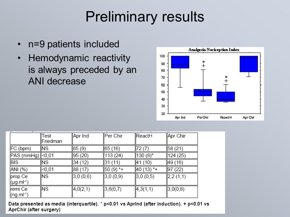 Preliminary results n=9 patients included Hemodynamic reactivity is always preceded by an ANI decrease Data presented as media (interquartile). * p<0.