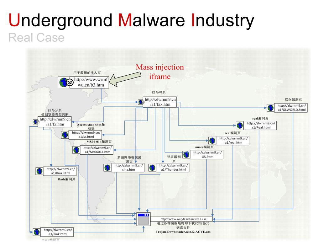 Underground Malware Industry Real Case