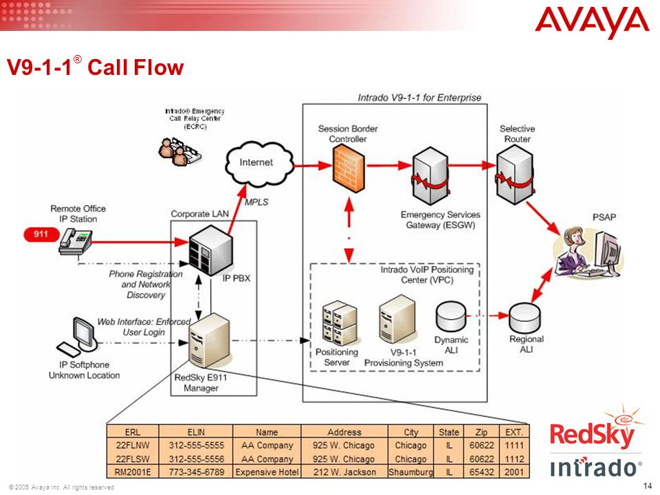14 © 2005 Avaya Inc. All rights reserved. V9-1-1 ® Call Flow