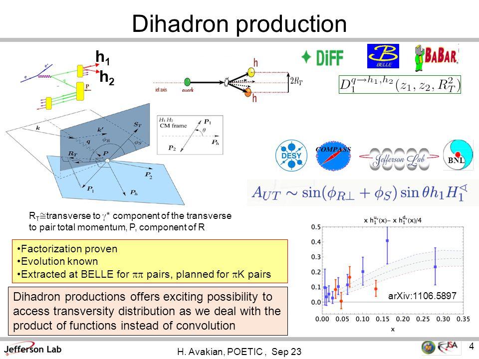 Dihadron production H.