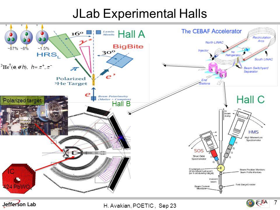 7 JLab Experimental Halls Polarized target IC Hall B 424 PbWO 4 ~87% ~8% ~1.5% H.