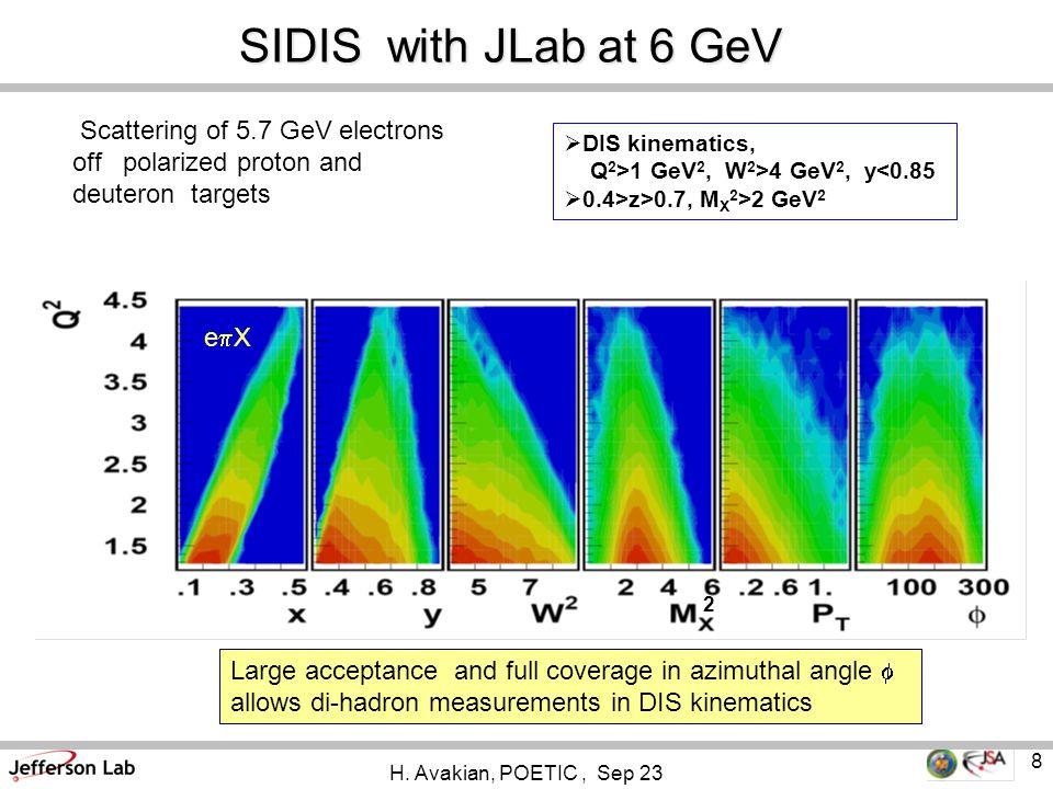 8 Scattering of 5.7 GeV electrons off polarized proton and deuteron targets SIDIS with JLab at 6 GeV  DIS kinematics, Q 2 >1 GeV 2, W 2 >4 GeV 2, y<0.85  0.4>z>0.7, M X 2 >2 GeV 2 2 eXeX Large acceptance and full coverage in azimuthal angle  allows di-hadron measurements in DIS kinematics