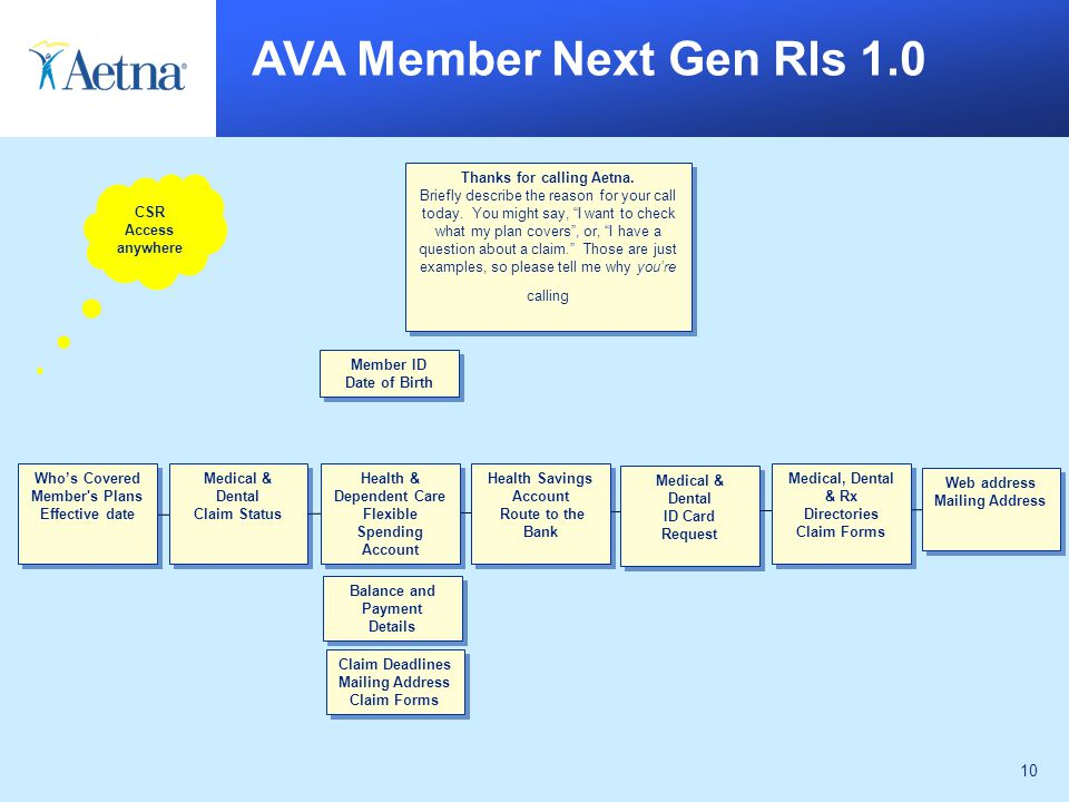 10 AVA Member Next Gen Rls 1.0 Who's Covered Member s Plans Effective date Who's Covered Member s Plans Effective date Medical & Dental ID Card Request Medical & Dental ID Card Request Health & Dependent Care Flexible Spending Account Health & Dependent Care Flexible Spending Account Health Savings Account Route to the Bank Health Savings Account Route to the Bank Medical & Dental Claim Status Medical & Dental Claim Status Medical, Dental & Rx Directories Claim Forms Medical, Dental & Rx Directories Claim Forms Web address Mailing Address Web address Mailing Address Balance and Payment Details Balance and Payment Details Claim Deadlines Mailing Address Claim Forms Claim Deadlines Mailing Address Claim Forms Thanks for calling Aetna.