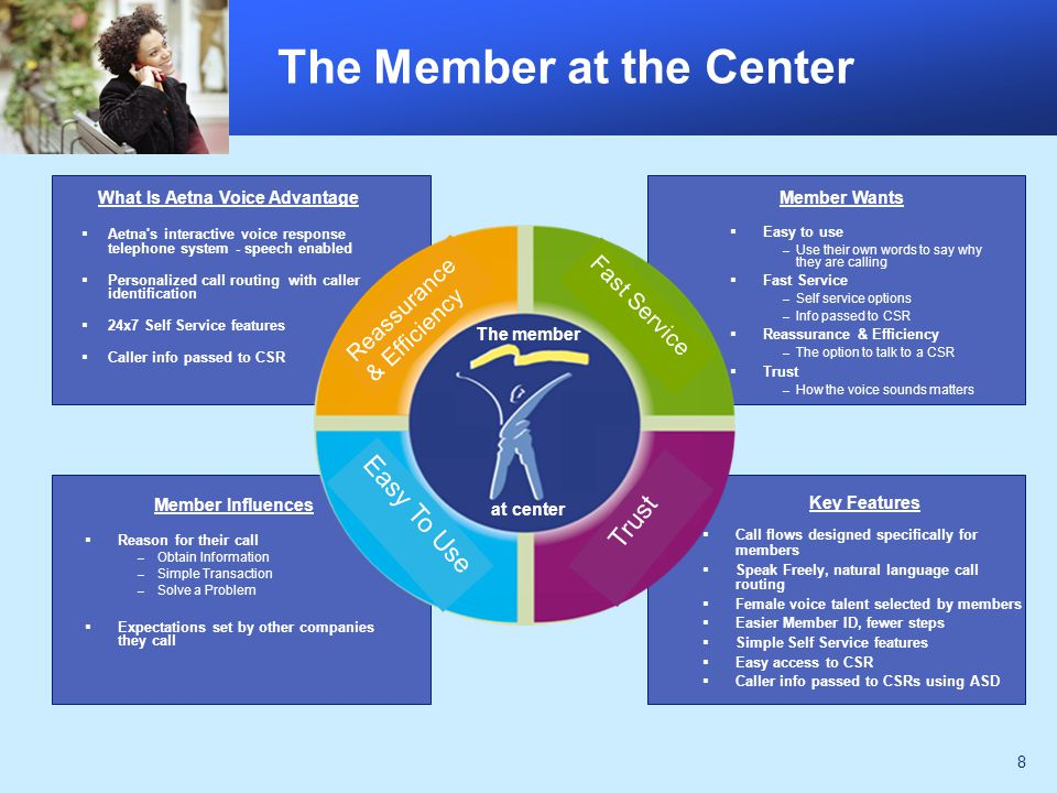 8 The Member at the Center What Is Aetna Voice Advantage  Aetna s interactive voice response telephone system - speech enabled  Personalized call routing with caller identification  24x7 Self Service features  Caller info passed to CSR Key Features  Call flows designed specifically for members  Speak Freely, natural language call routing  Female voice talent selected by members  Easier Member ID, fewer steps  Simple Self Service features  Easy access to CSR  Caller info passed to CSRs using ASD  Easy to use – Use their own words to say why they are calling  Fast Service – Self service options – Info passed to CSR  Reassurance & Efficiency – The option to talk to a CSR  Trust – How the voice sounds matters Member Influences  Reason for their call – Obtain Information – Simple Transaction – Solve a Problem  Expectations set by other companies they call Trust Easy To Use Reassurance & Efficiency Fast Service The member at center Member Wants