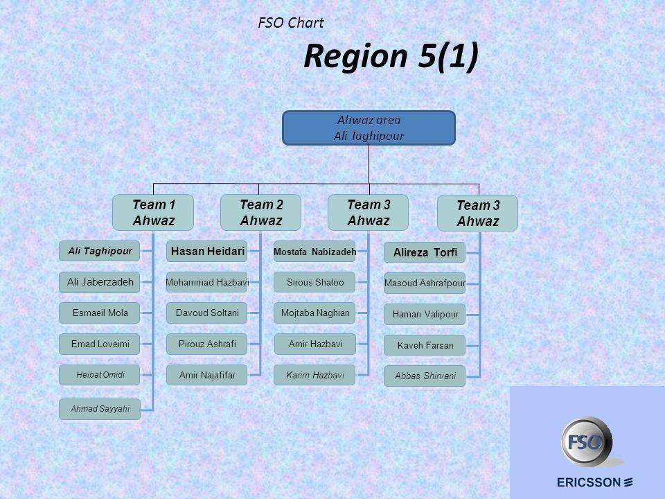 FSO Chart Region 5(1) Ahwaz area Ali Taghipour Team 1 Ahwaz Team 1 Ahwaz Team 2 Ahwaz Team 2 Ahwaz Team 3 Ahwaz Team 3 Ahwaz Ali Taghipour Ali Jaberzadeh Esmaeil Mola Emad Loveimi Heibat Omidi Hasan Heidari Mohammad Hazbavi Davoud Soltani Pirouz Ashrafi Amir Najafifar Mostafa Nabizadeh Sirous Shaloo Mojtaba Naghian Amir Hazbavi Karim Hazbavi Alireza Torfi Masoud Ashrafpour Haman Valipour Kaveh Farsan Abbas Shirvani Team 3 Ahwaz Team 3 Ahwaz Ahmad Sayyahi
