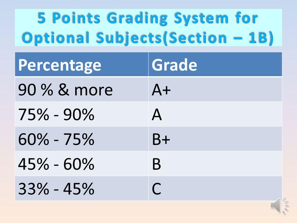 PercentageGrade 90 % & moreA+ 75% - 90%A 60% - 75%B+ 45% - 60%B 33% - 45%C