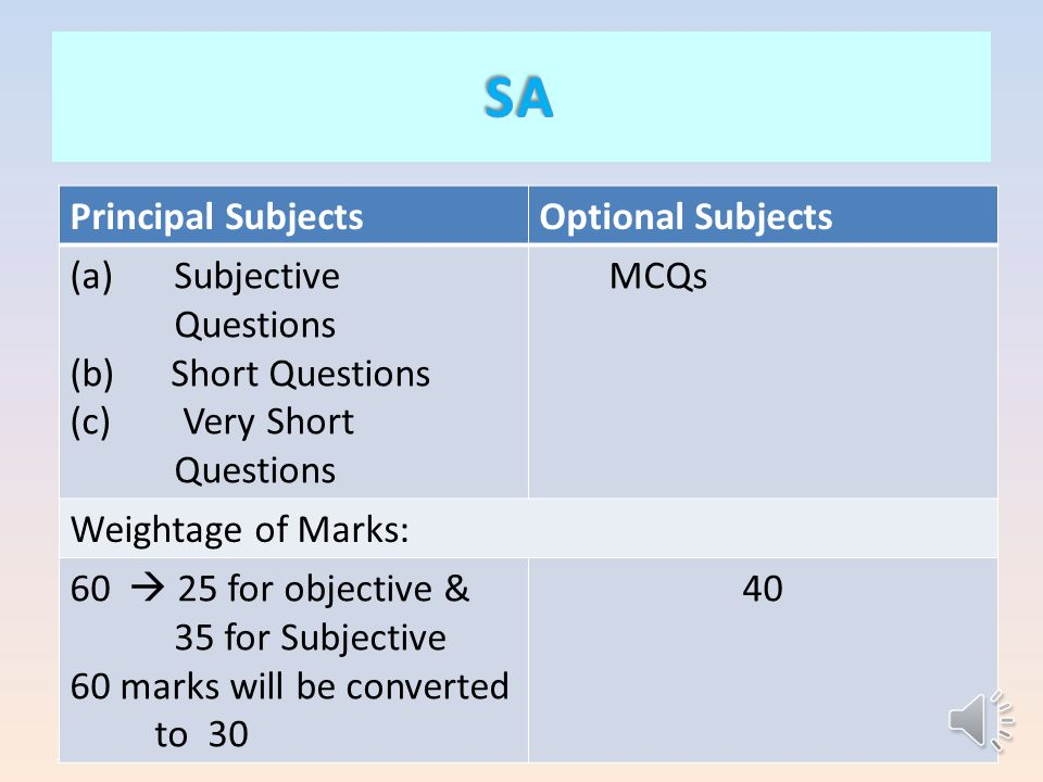 Principal SubjectsOptional Subjects (a)Subjective Questions (b) Short Questions (c) Very Short Questions MCQs Weightage of Marks: 60  25 for objective & 35 for Subjective 60 marks will be converted to 30 40