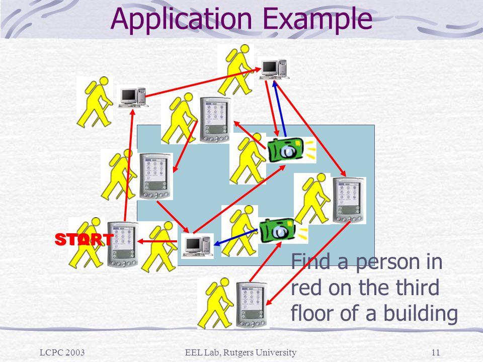LCPC 2003EEL Lab, Rutgers University10 Iterators and Selectors Iterators and Selectors instantiate Spatial Views.