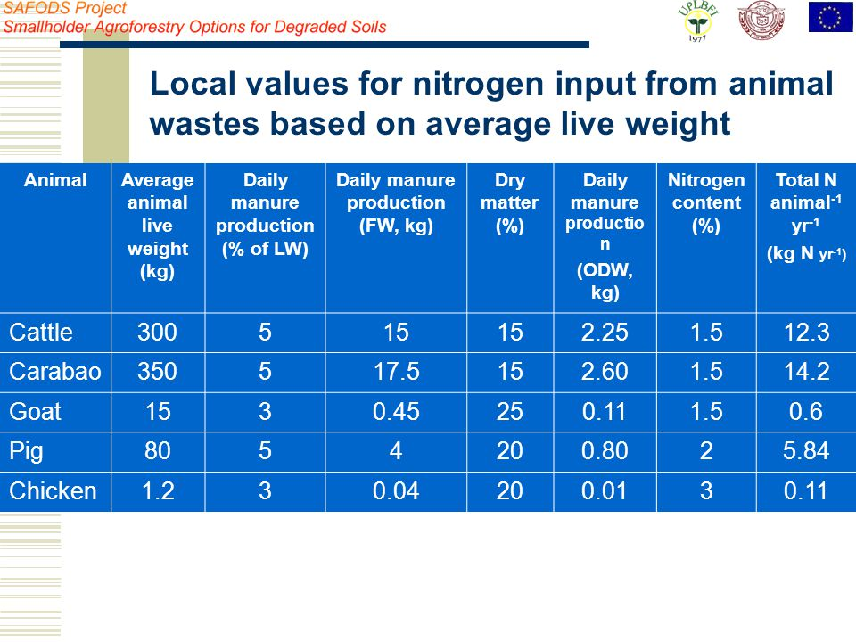 Local values for nitrogen input from animal wastes based on average live weight AnimalAverage animal live weight (kg) Daily manure production (% of LW